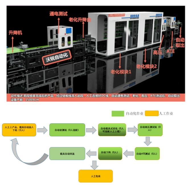 充电器、适配器老化测试包装自动生产线